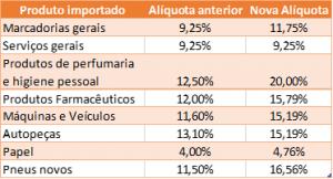 tabela-impostos-importação